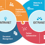 pros and cons of an intranet system