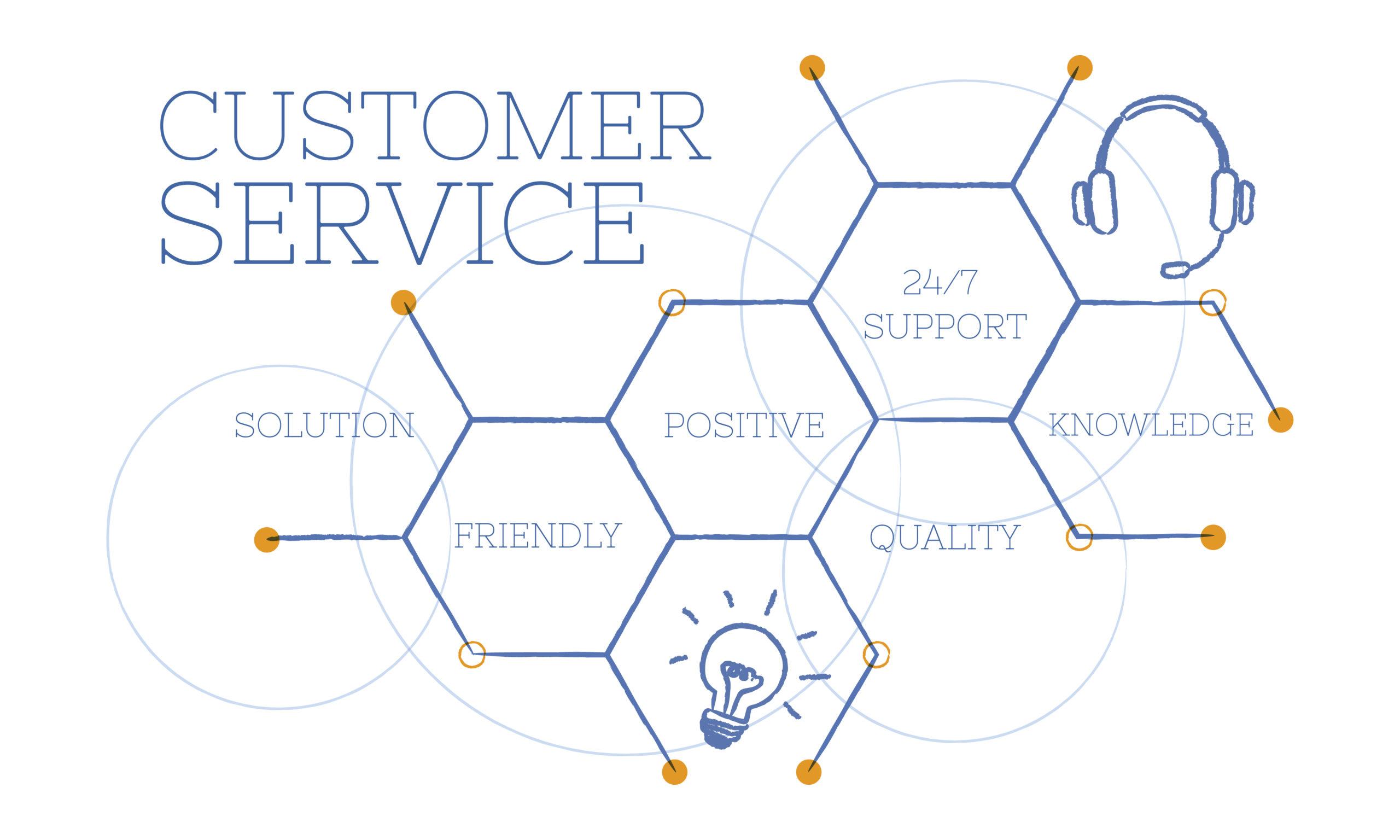sharepoint customer service feedback